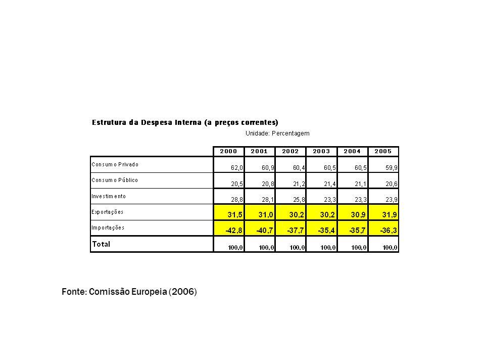 Fonte: Comissão Europeia (2006)