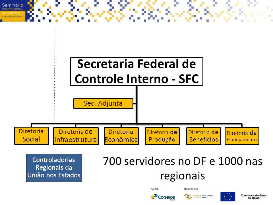 Secretaria Federal de Controle Interno - SFC