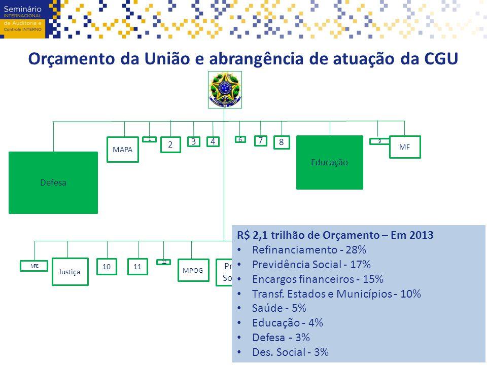 Orçamento da União e abrangência de atuação da CGU