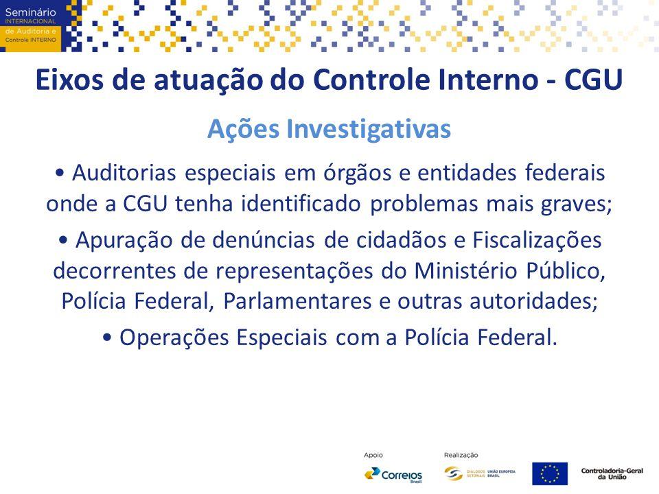 Eixos de atuação do Controle Interno - CGU