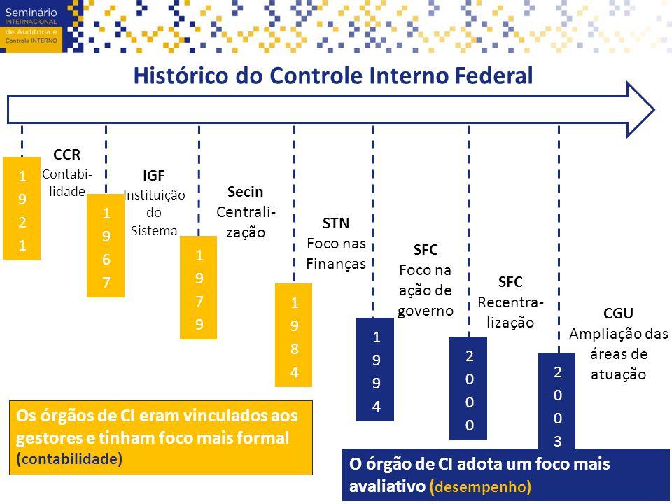 Histórico do Controle Interno Federal