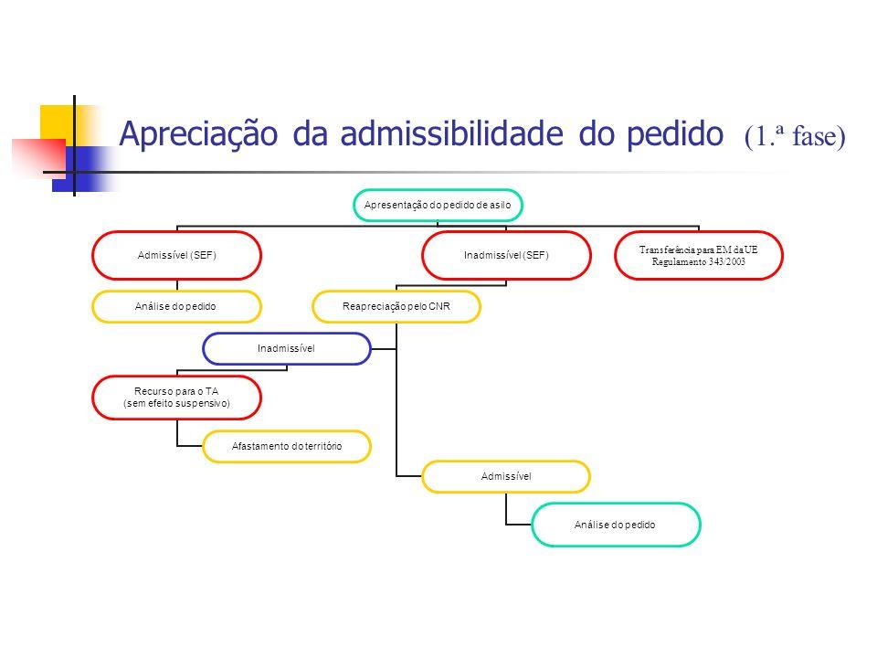 Apreciação da admissibilidade do pedido (1.ª fase)