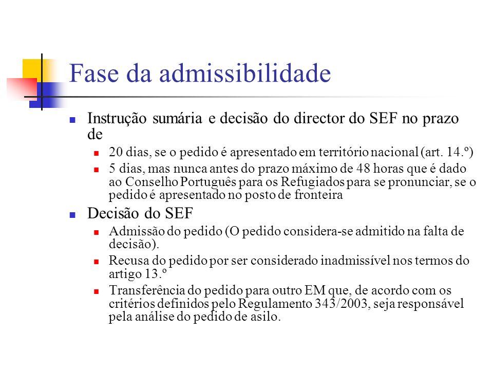 Fase da admissibilidade