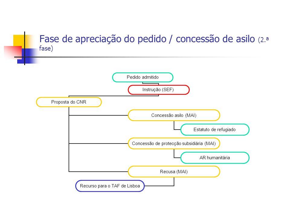 Fase de apreciação do pedido / concessão de asilo (2.ª fase)