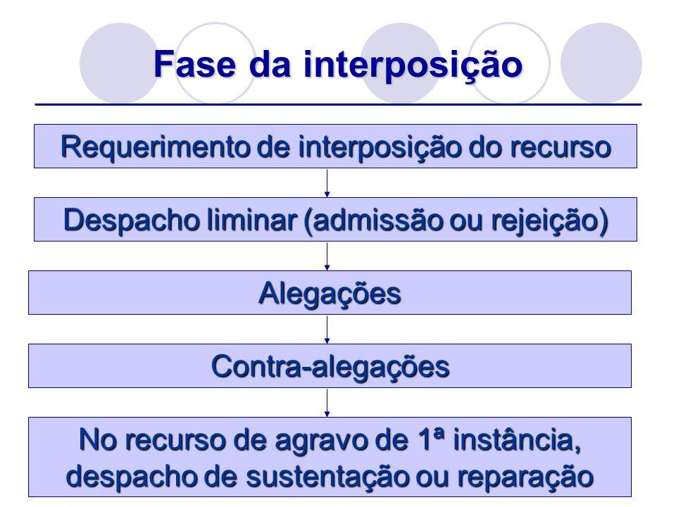 Fase da interposição Requerimento de interposição do recurso