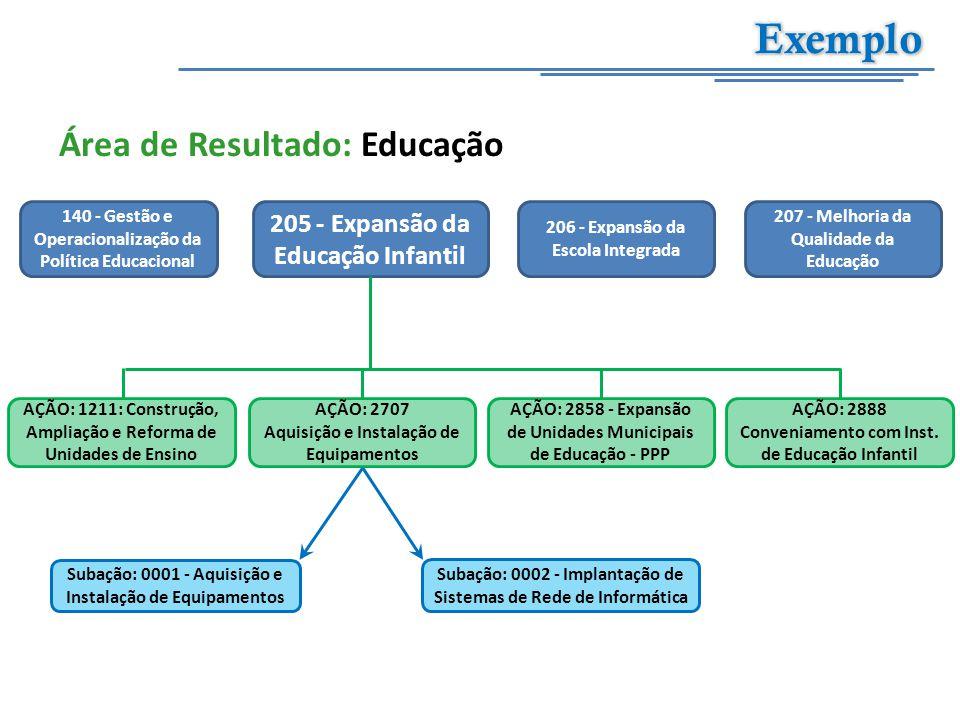 Exemplo Área de Resultado: Educação