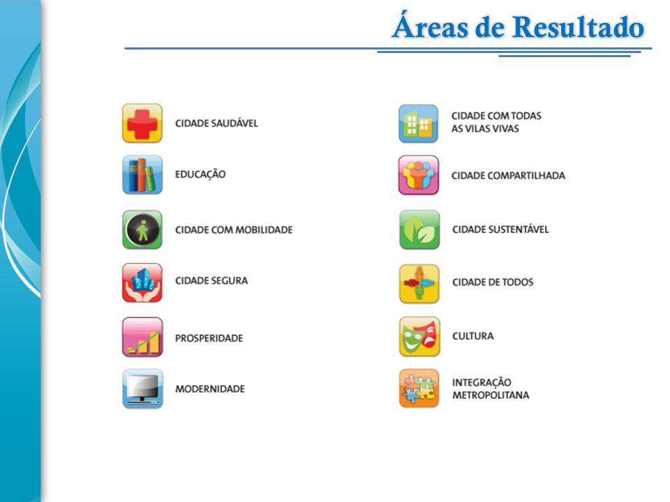 Áreas de Resultado