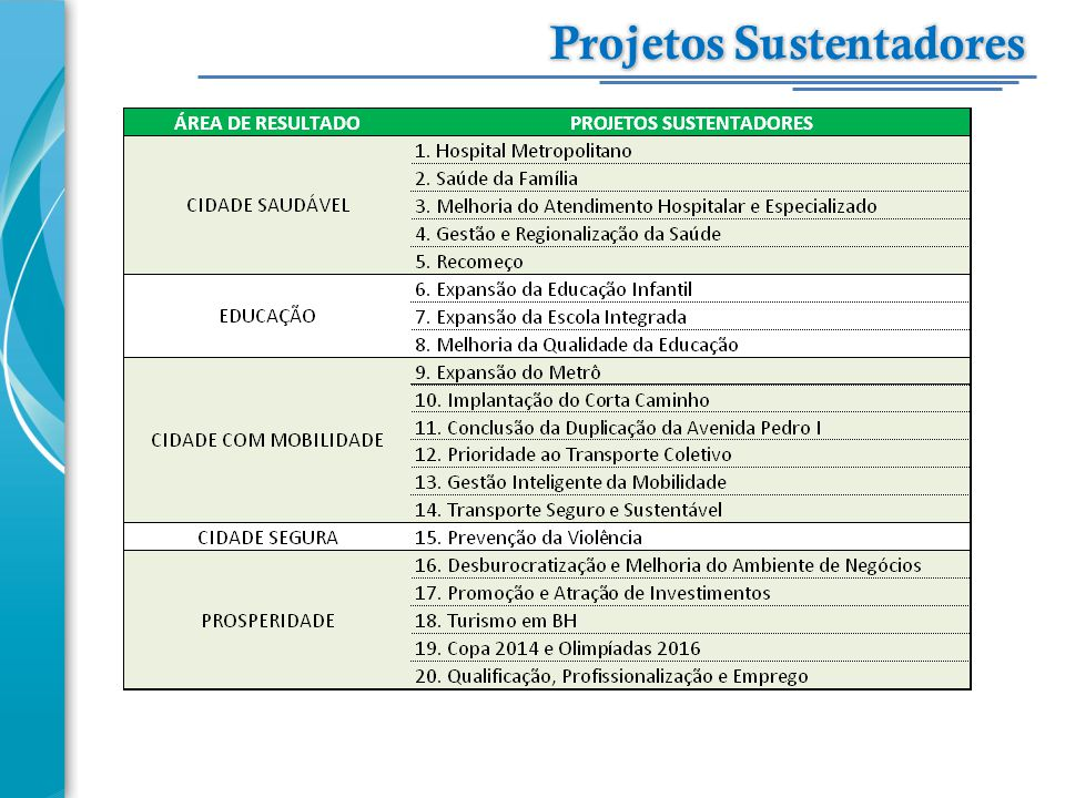 Projetos Sustentadores
