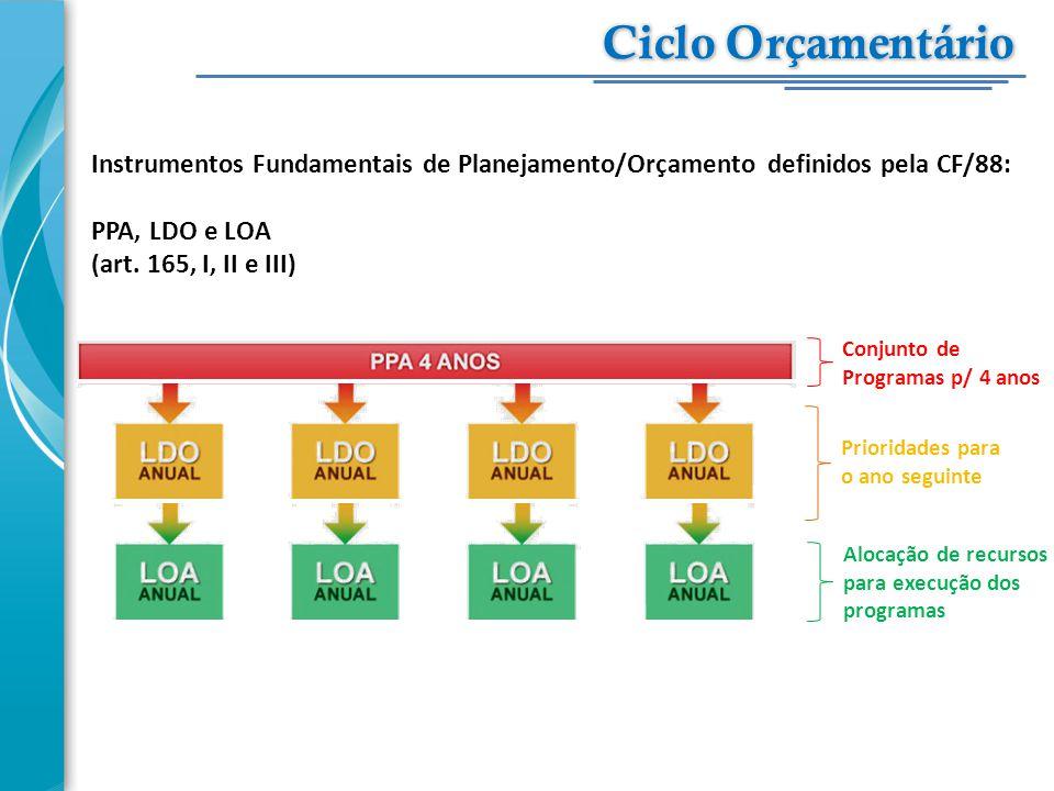 Ciclo Orçamentário Instrumentos Fundamentais de Planejamento/Orçamento definidos pela CF/88: PPA, LDO e LOA.