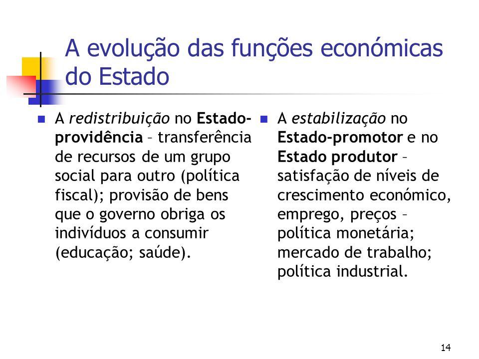 A evolução das funções económicas do Estado