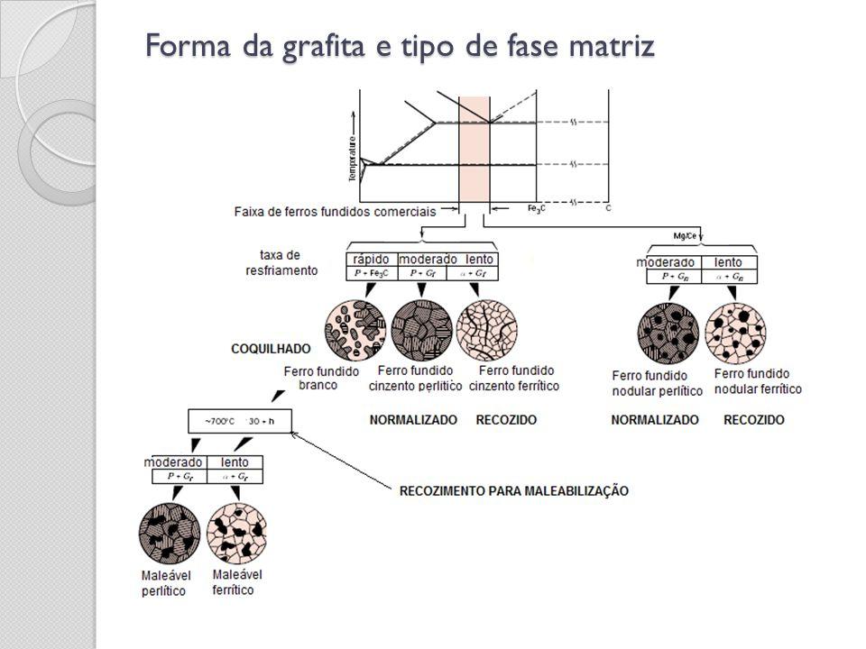 Forma da grafita e tipo de fase matriz