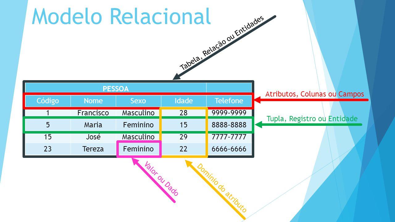 Modelo Relacional Tabela, Relação ou Entidades PESSOA Código Nome Sexo
