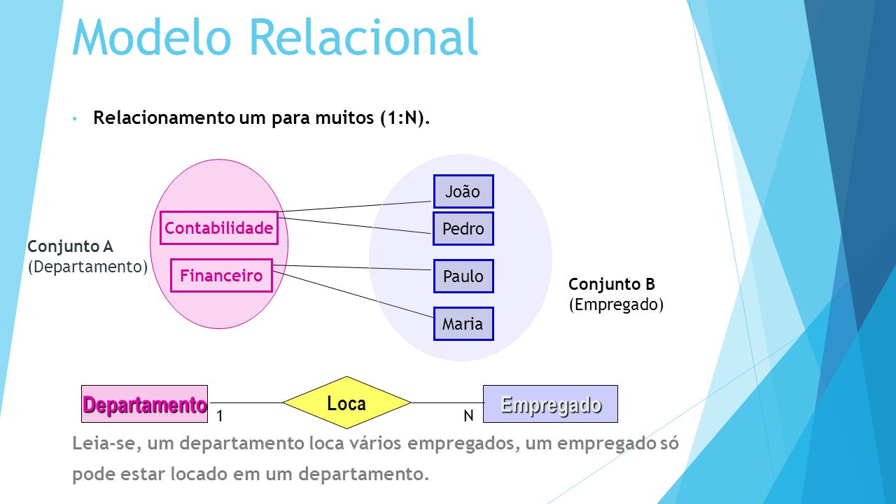 Modelo Relacional Empregado Departamento Loca