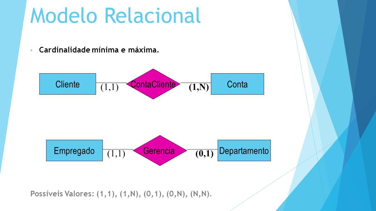 Modelo Relacional ContaCliente Cliente Conta (1,1) (1,N) Gerencia