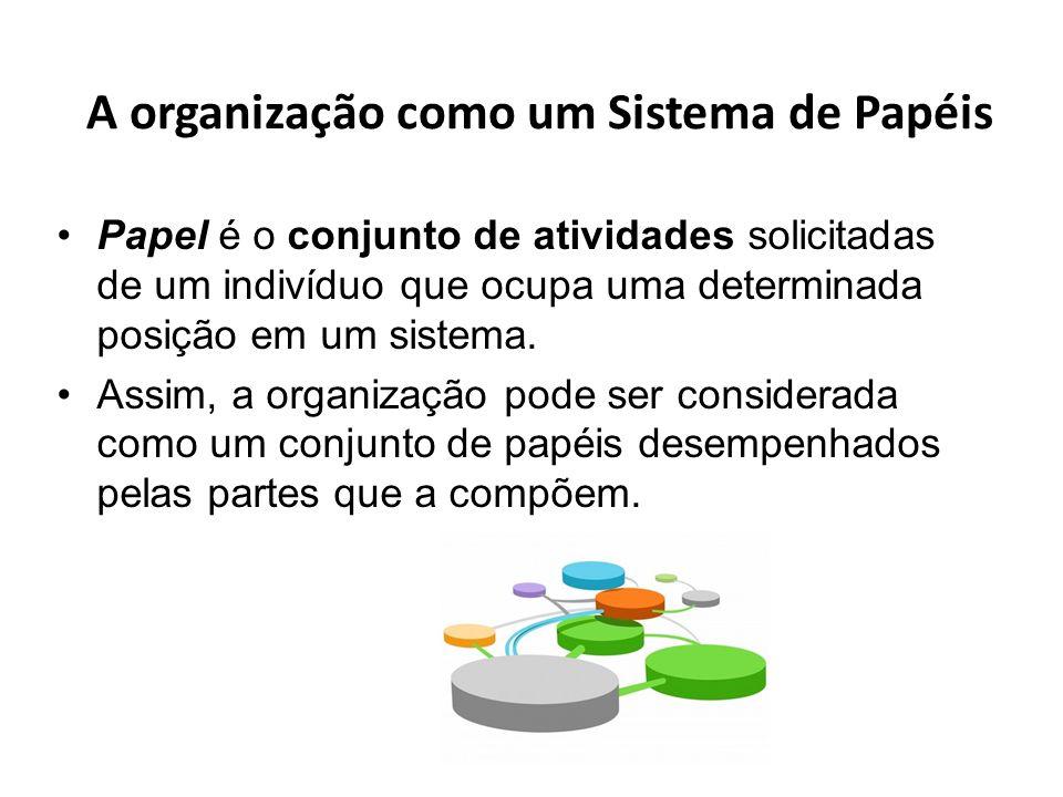 A organização como um Sistema de Papéis