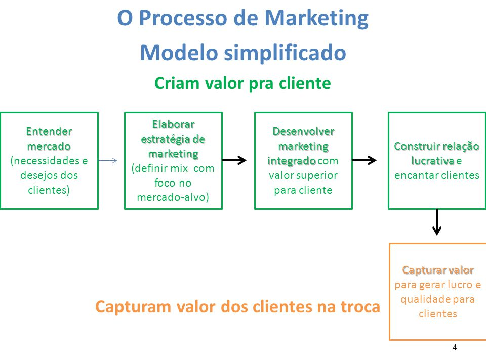 O Processo de Marketing Modelo simplificado
