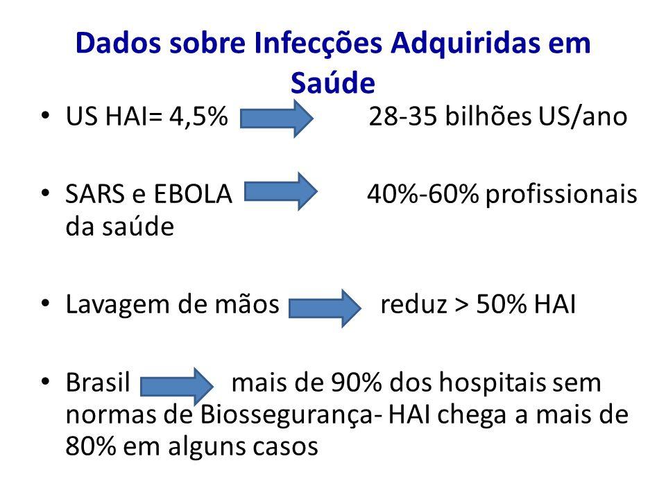 Dados sobre Infecções Adquiridas em Saúde