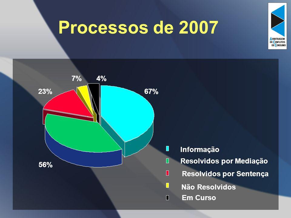 Processos de 2007 67% 56% 23% 7% 4% Não Resolvidos Informação