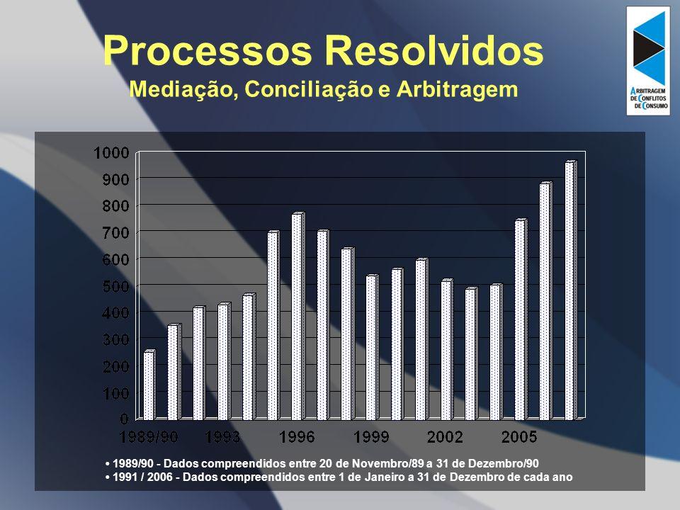 Processos Resolvidos Mediação, Conciliação e Arbitragem