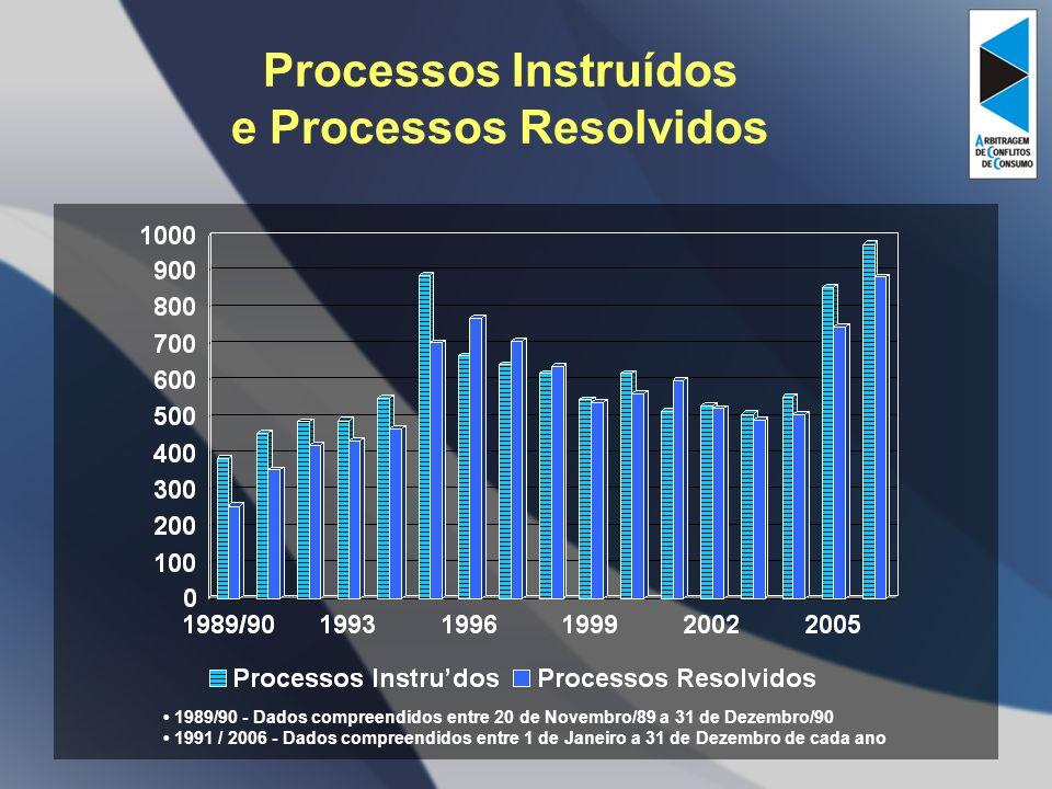 Processos Instruídos e Processos Resolvidos