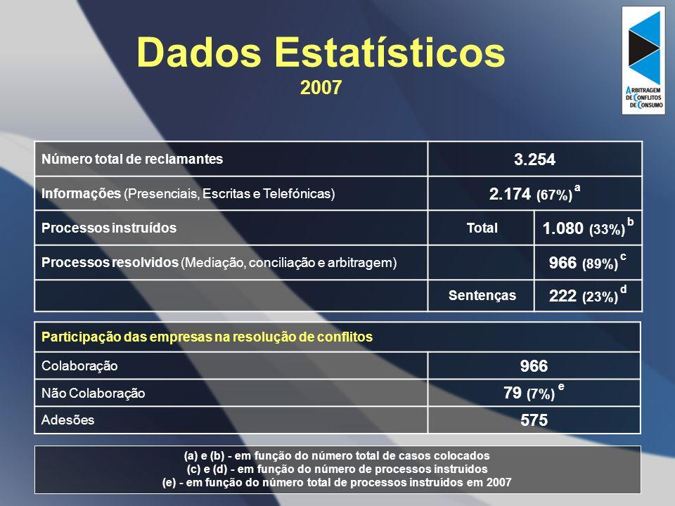 Dados Estatísticos 2007 3.254 2.174 (67%) a 1.080 (33%) b 966 (89%) c
