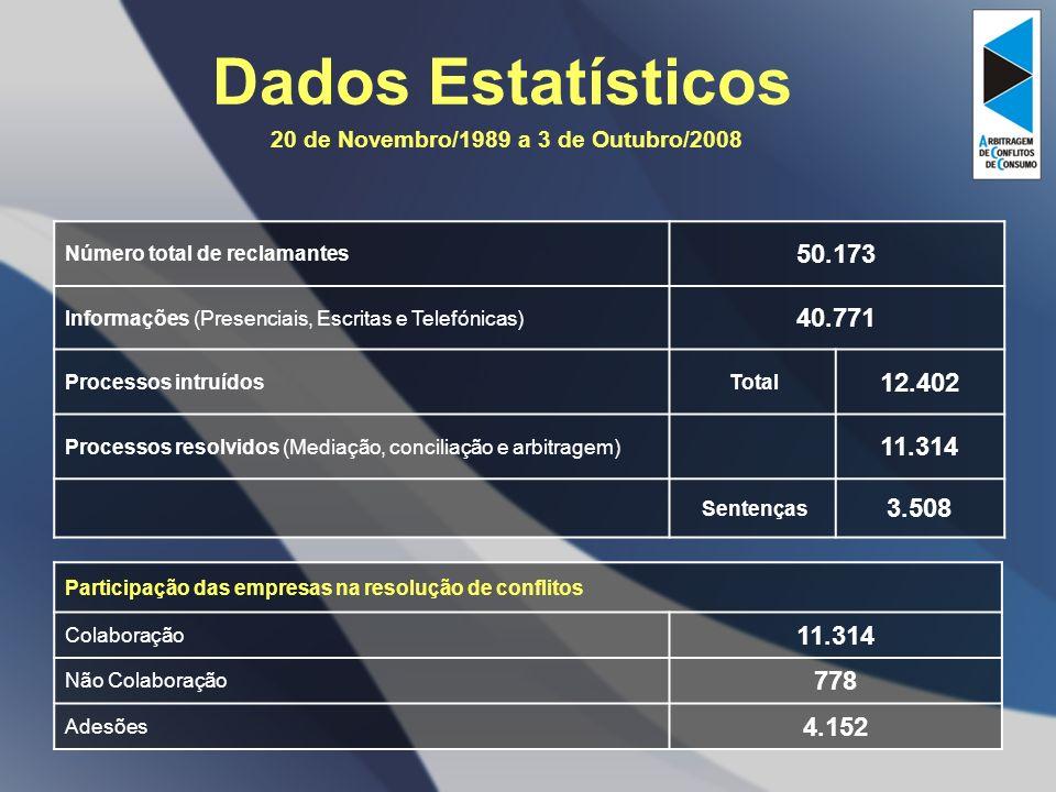 Dados Estatísticos 20 de Novembro/1989 a 3 de Outubro/2008