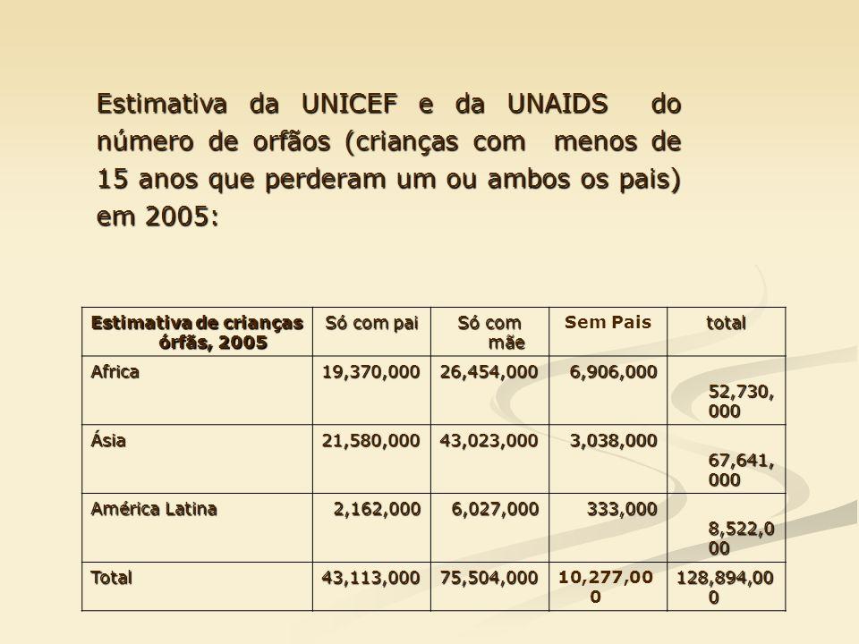 Estimativa de crianças órfãs, 2005