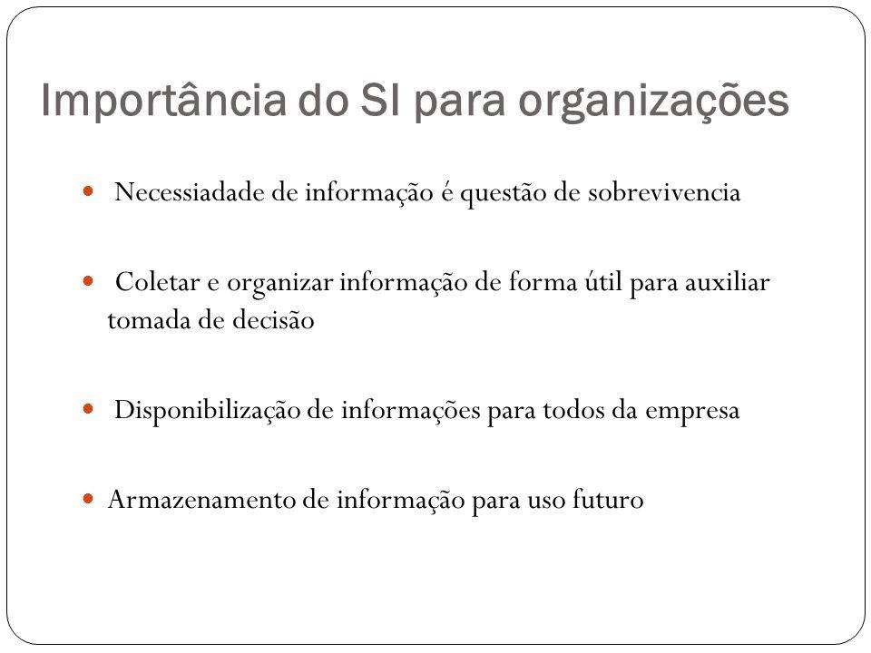 Importância do SI para organizações