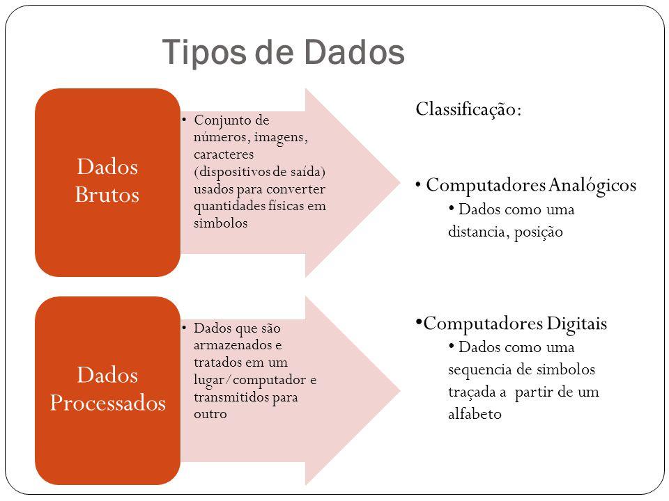 Tipos de Dados Dados Brutos Dados Processados Classificação: