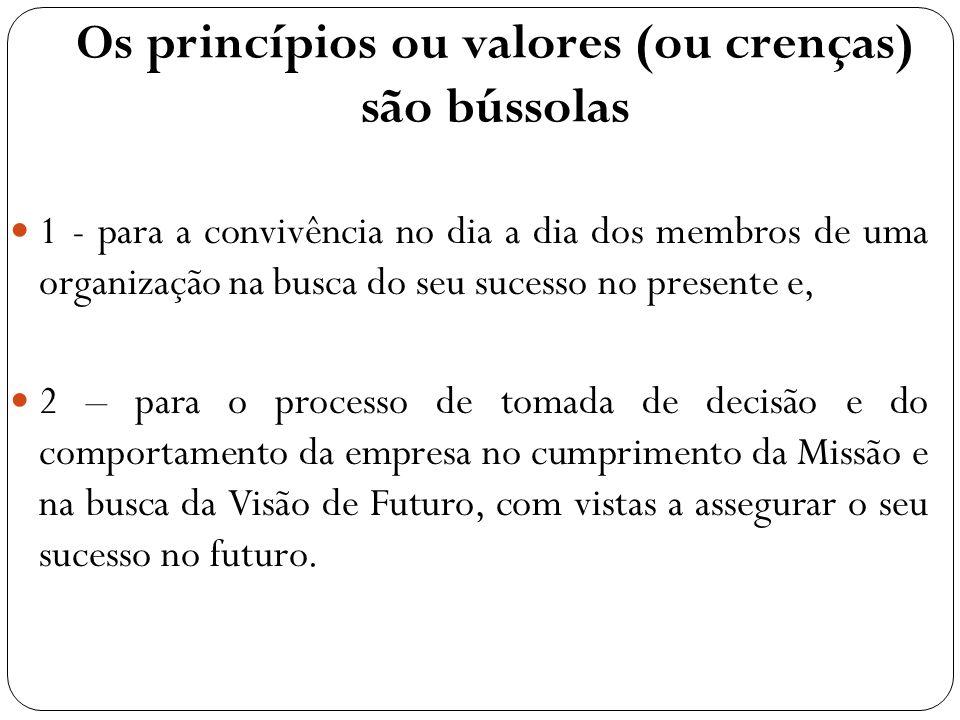 Os princípios ou valores (ou crenças) são bússolas