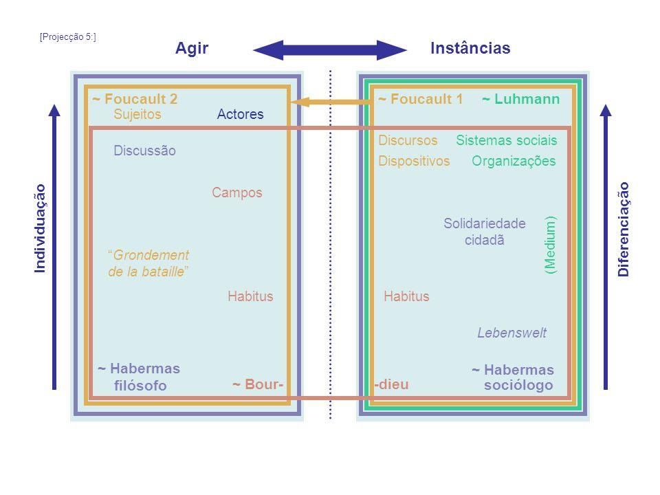 Agir Instâncias ~ Foucault 2 ~ Foucault 1 ~ Luhmann Individuação
