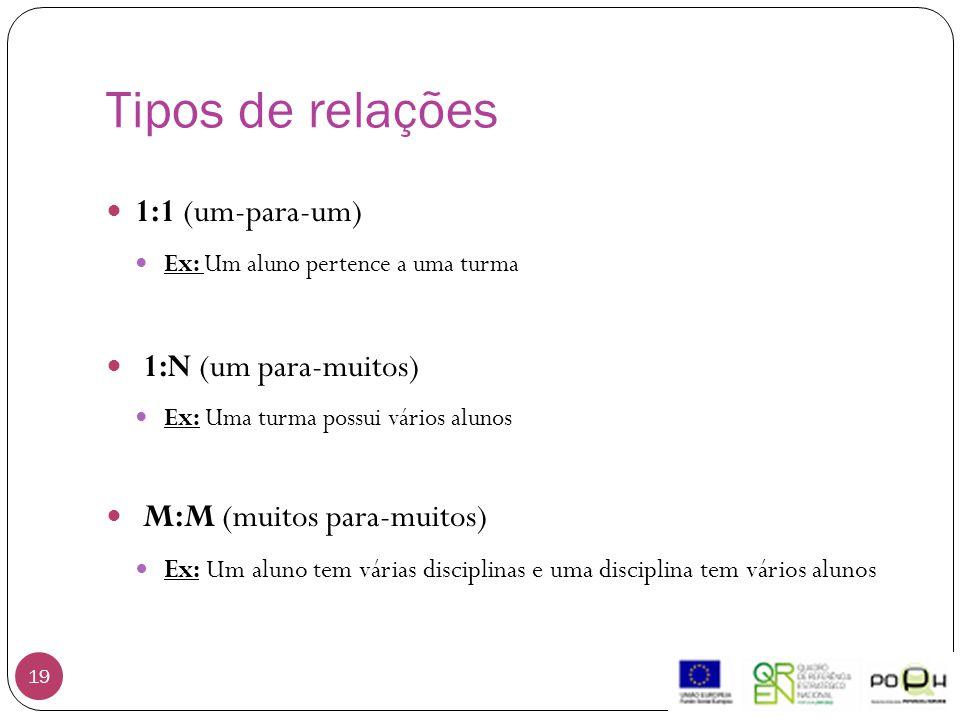 Tipos de relações 1:1 (um-para-um) 1:N (um para-muitos)