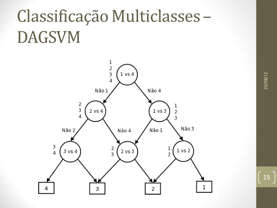 Classificação Multiclasses – DAGSVM