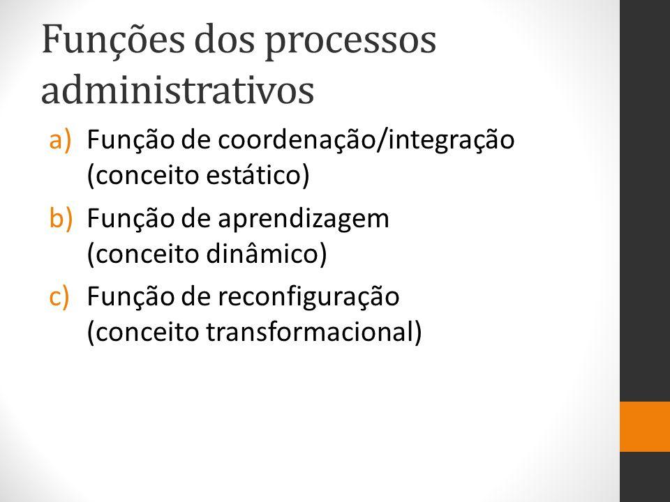 Funções dos processos administrativos