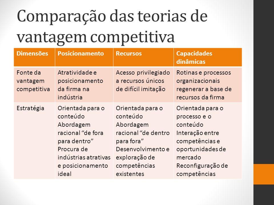 Comparação das teorias de vantagem competitiva