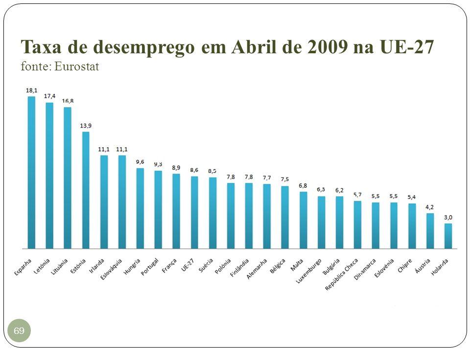 Taxa de desemprego em Abril de 2009 na UE-27 fonte: Eurostat