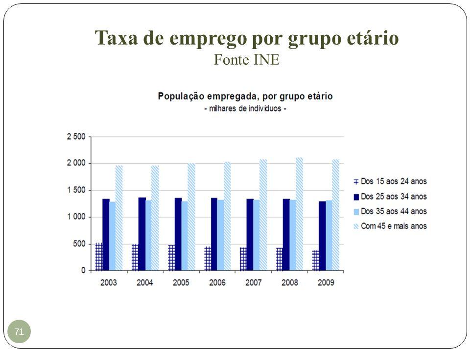 Taxa de emprego por grupo etário Fonte INE