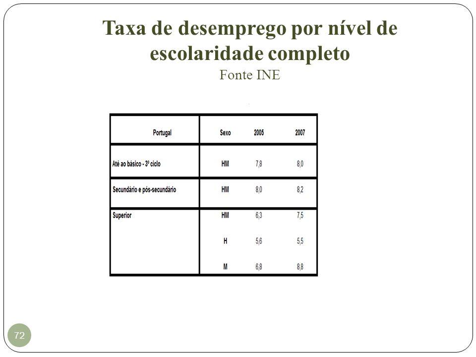 Taxa de desemprego por nível de escolaridade completo Fonte INE