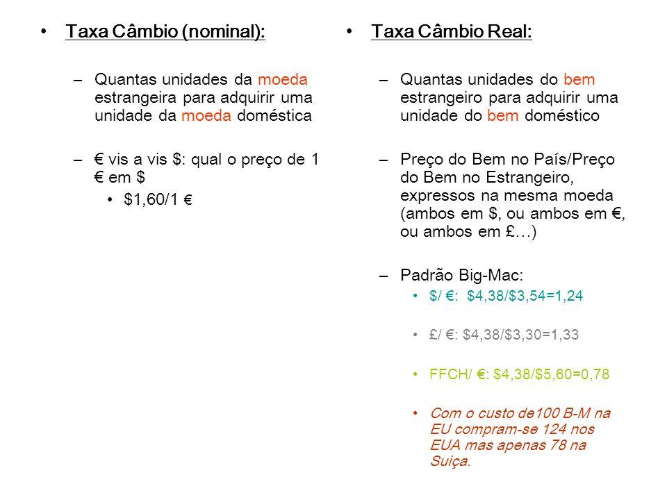 Taxa Câmbio (nominal): Taxa Câmbio Real: