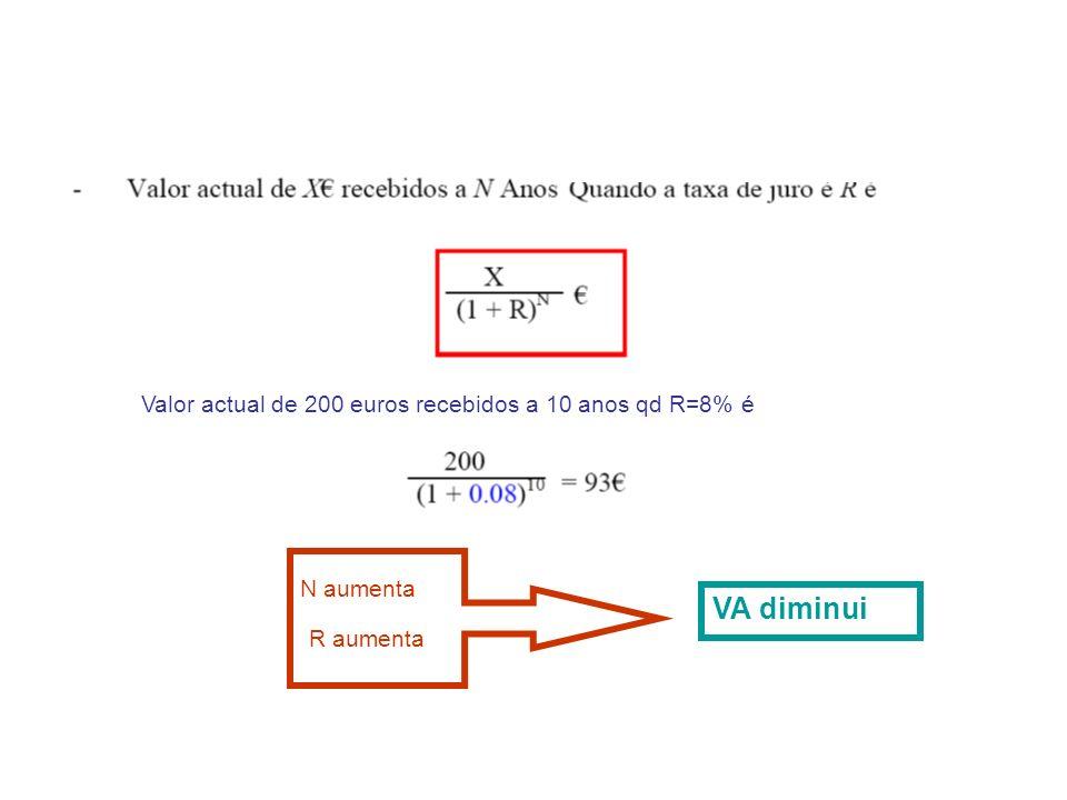VA diminui Valor actual de 200 euros recebidos a 10 anos qd R=8% é