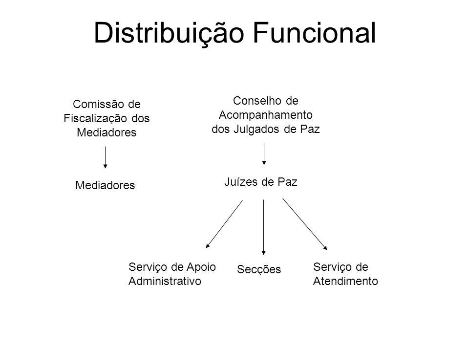 Distribuição Funcional