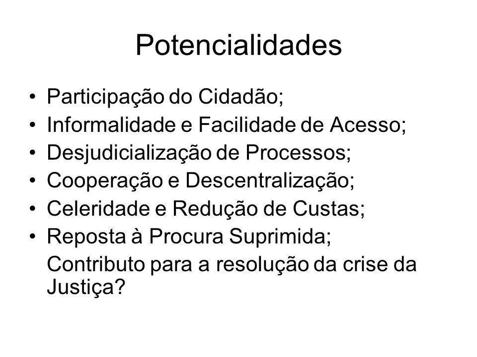 Potencialidades Participação do Cidadão;