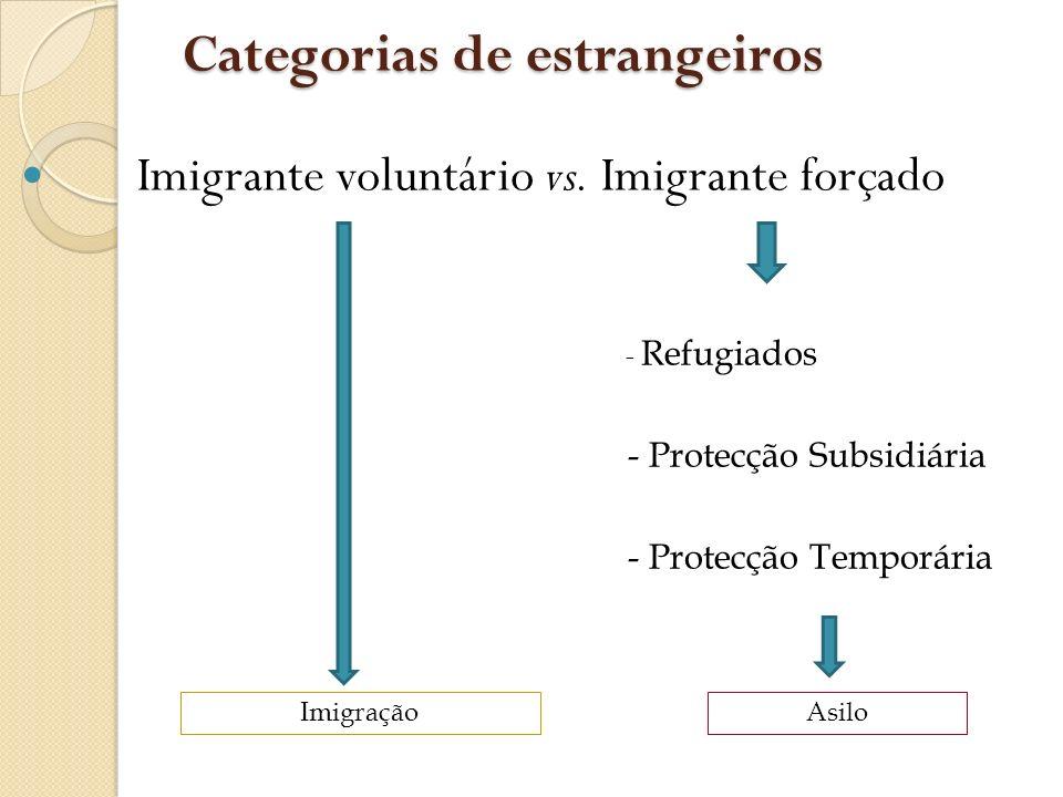 Categorias de estrangeiros