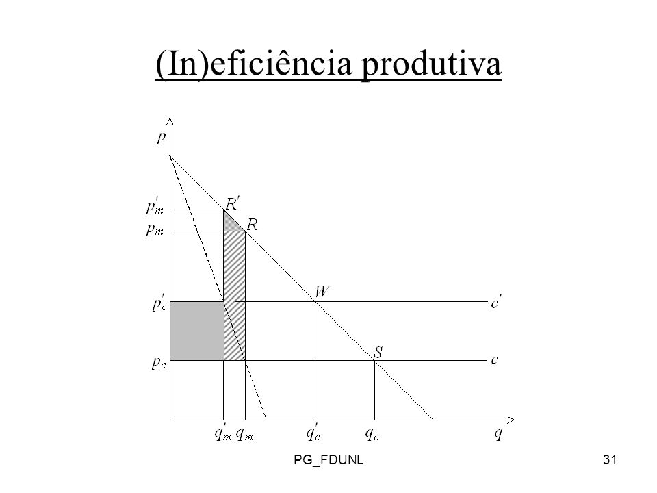 (In)eficiência produtiva
