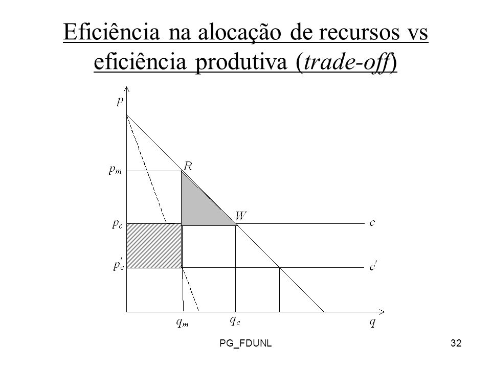 Eficiência na alocação de recursos vs eficiência produtiva (trade-off)
