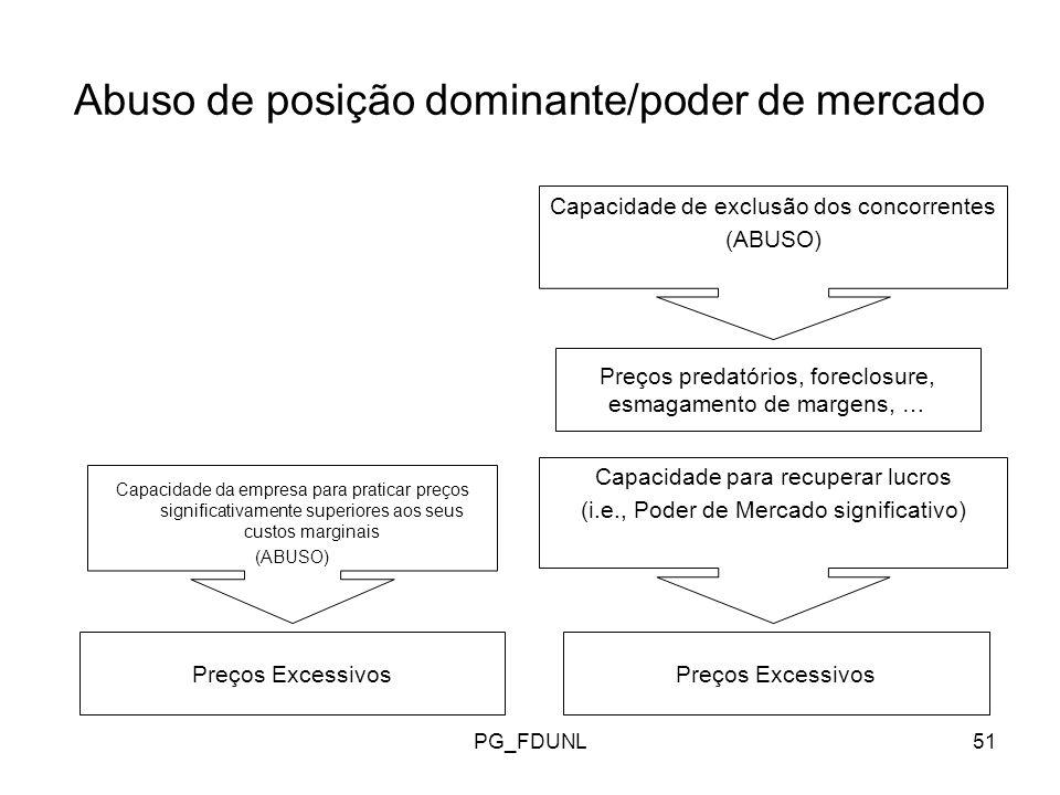 Abuso de posição dominante/poder de mercado
