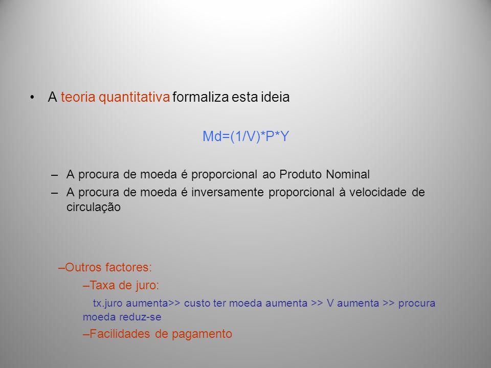 A teoria quantitativa formaliza esta ideia Md=(1/V)*P*Y