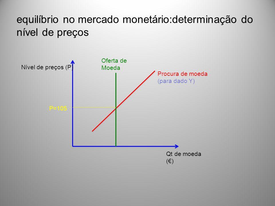 equilíbrio no mercado monetário:determinação do nível de preços