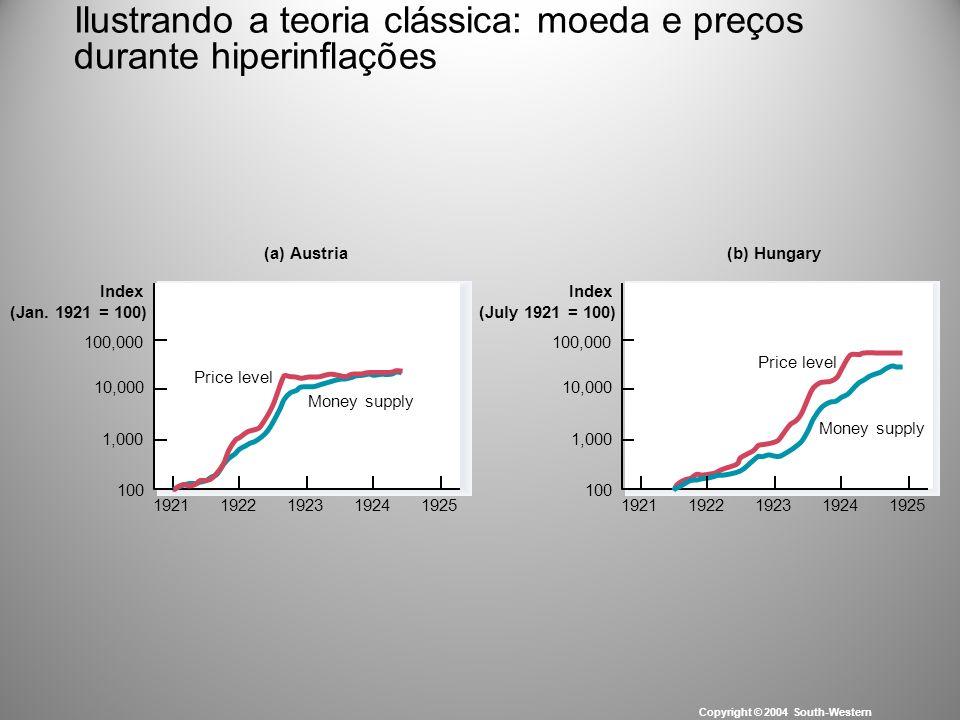 Ilustrando a teoria clássica: moeda e preços durante hiperinflações