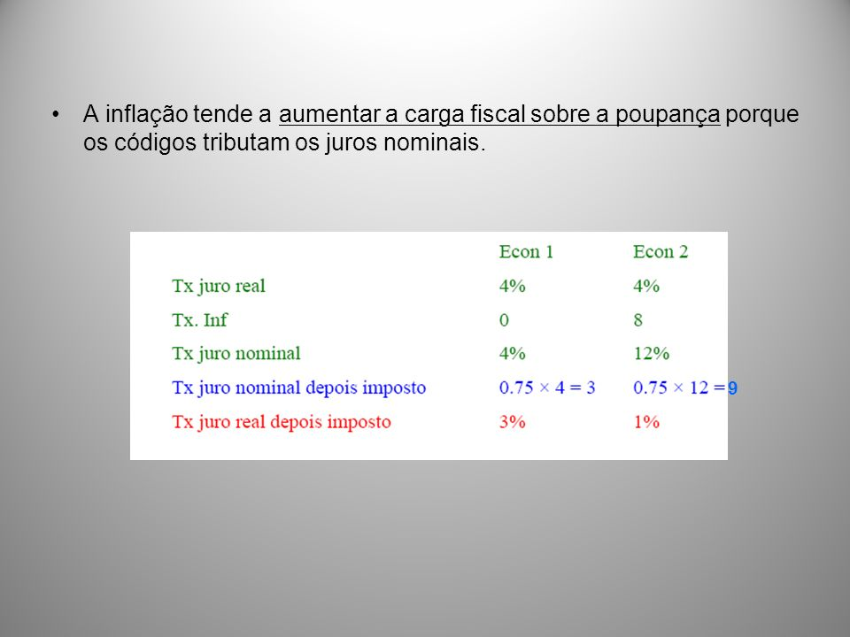 A inflação tende a aumentar a carga fiscal sobre a poupança porque os códigos tributam os juros nominais.